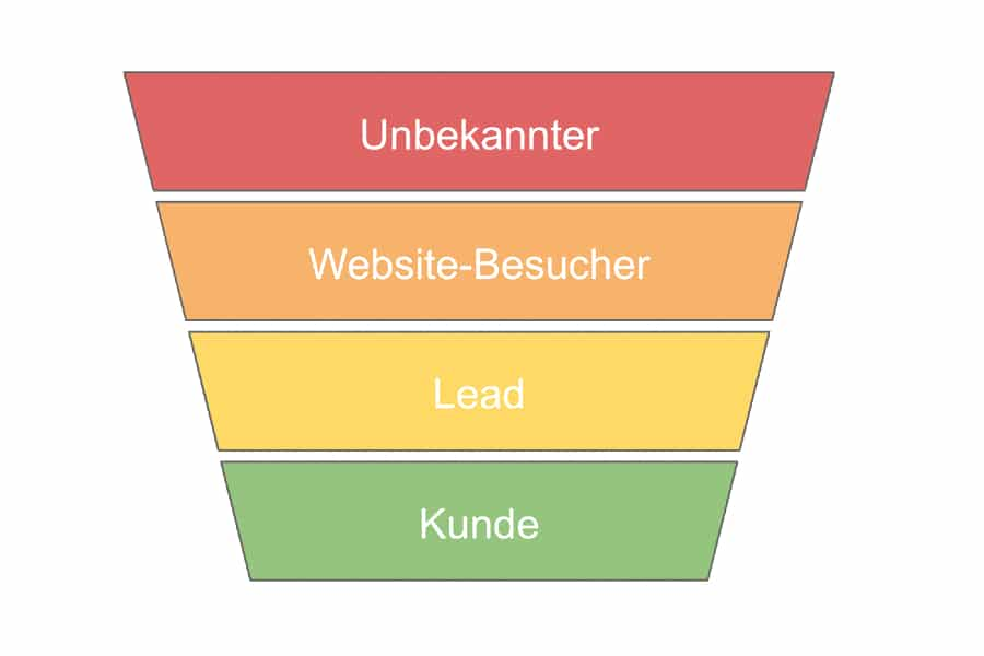 Conversion-optimierung Agentur Conversion funnel --> Webseitenbesucher --> Lead --> Kunde