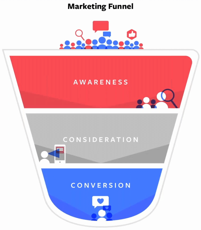 Marketing Funnel: 1. Awareness 2. Consideration 3. Conversation