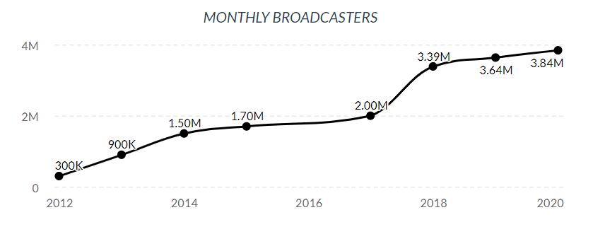 Twitch Marketing Wachstum der Plattform